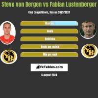 Steve von Bergen vs Fabian Lustenberger h2h player stats