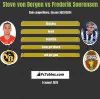 Steve von Bergen vs Frederik Soerensen h2h player stats
