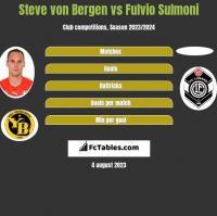 Steve von Bergen vs Fulvio Sulmoni h2h player stats