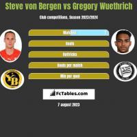 Steve von Bergen vs Gregory Wuethrich h2h player stats