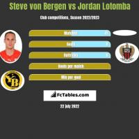 Steve von Bergen vs Jordan Lotomba h2h player stats