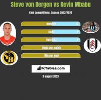 Steve von Bergen vs Kevin Mbabu h2h player stats