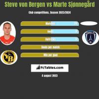 Steve von Bergen vs Marte Sjønnegård h2h player stats
