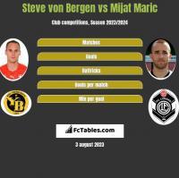 Steve von Bergen vs Mijat Maric h2h player stats