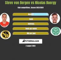 Steve von Bergen vs Nicolas Buergy h2h player stats
