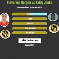 Steve von Bergen vs Saidy Janko h2h player stats