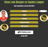 Steve von Bergen vs Sandro Lauper h2h player stats