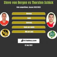 Steve von Bergen vs Thorsten Schick h2h player stats