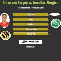 Steve von Bergen vs Leonidas Stergiou h2h player stats