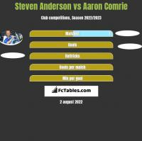 Steven Anderson vs Aaron Comrie h2h player stats