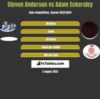 Steven Anderson vs Adam Eckersley h2h player stats