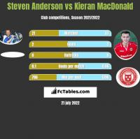 Steven Anderson vs Kieran MacDonald h2h player stats