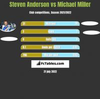 Steven Anderson vs Michael Miller h2h player stats