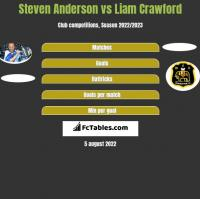 Steven Anderson vs Liam Crawford h2h player stats