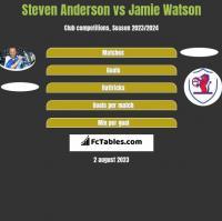 Steven Anderson vs Jamie Watson h2h player stats