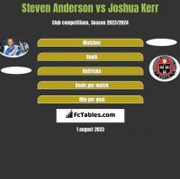 Steven Anderson vs Joshua Kerr h2h player stats