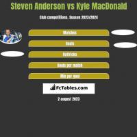 Steven Anderson vs Kyle MacDonald h2h player stats