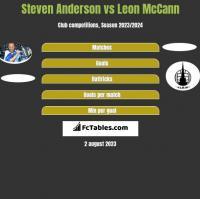 Steven Anderson vs Leon McCann h2h player stats