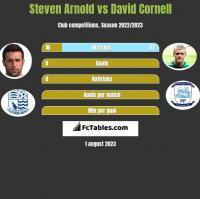 Steven Arnold vs David Cornell h2h player stats
