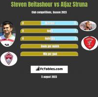 Steven Beitashour vs Aljaz Struna h2h player stats