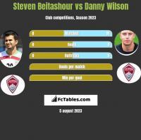 Steven Beitashour vs Danny Wilson h2h player stats