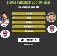 Steven Beitashour vs Drew Moor h2h player stats