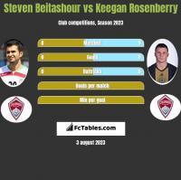 Steven Beitashour vs Keegan Rosenberry h2h player stats