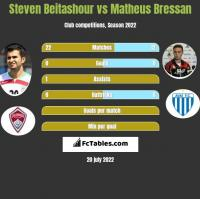 Steven Beitashour vs Matheus Bressan h2h player stats