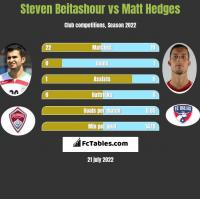 Steven Beitashour vs Matt Hedges h2h player stats