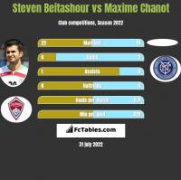 Steven Beitashour vs Maxime Chanot h2h player stats