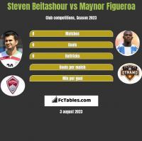 Steven Beitashour vs Maynor Figueroa h2h player stats