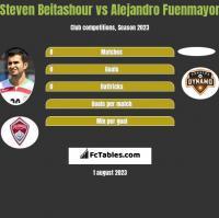 Steven Beitashour vs Alejandro Fuenmayor h2h player stats