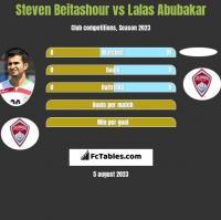 Steven Beitashour vs Lalas Abubakar h2h player stats