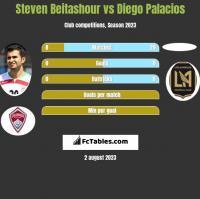 Steven Beitashour vs Diego Palacios h2h player stats