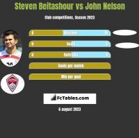 Steven Beitashour vs John Nelson h2h player stats