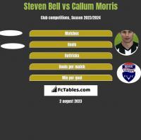 Steven Bell vs Callum Morris h2h player stats
