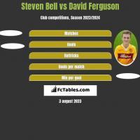 Steven Bell vs David Ferguson h2h player stats