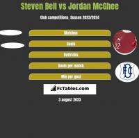 Steven Bell vs Jordan McGhee h2h player stats