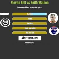 Steven Bell vs Keith Watson h2h player stats