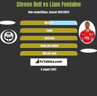 Steven Bell vs Liam Fontaine h2h player stats