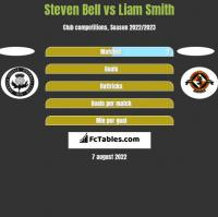 Steven Bell vs Liam Smith h2h player stats