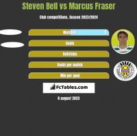 Steven Bell vs Marcus Fraser h2h player stats