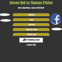Steven Bell vs Thomas O'Brien h2h player stats