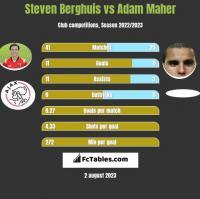 Steven Berghuis vs Adam Maher h2h player stats