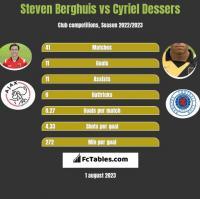 Steven Berghuis vs Cyriel Dessers h2h player stats