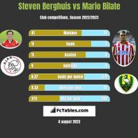 Steven Berghuis vs Mario Bilate h2h player stats