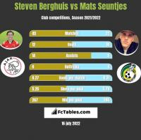 Steven Berghuis vs Mats Seuntjes h2h player stats