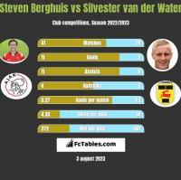Steven Berghuis vs Silvester van der Water h2h player stats