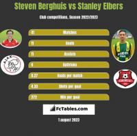 Steven Berghuis vs Stanley Elbers h2h player stats