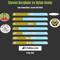 Steven Berghuis vs Dylan Vente h2h player stats